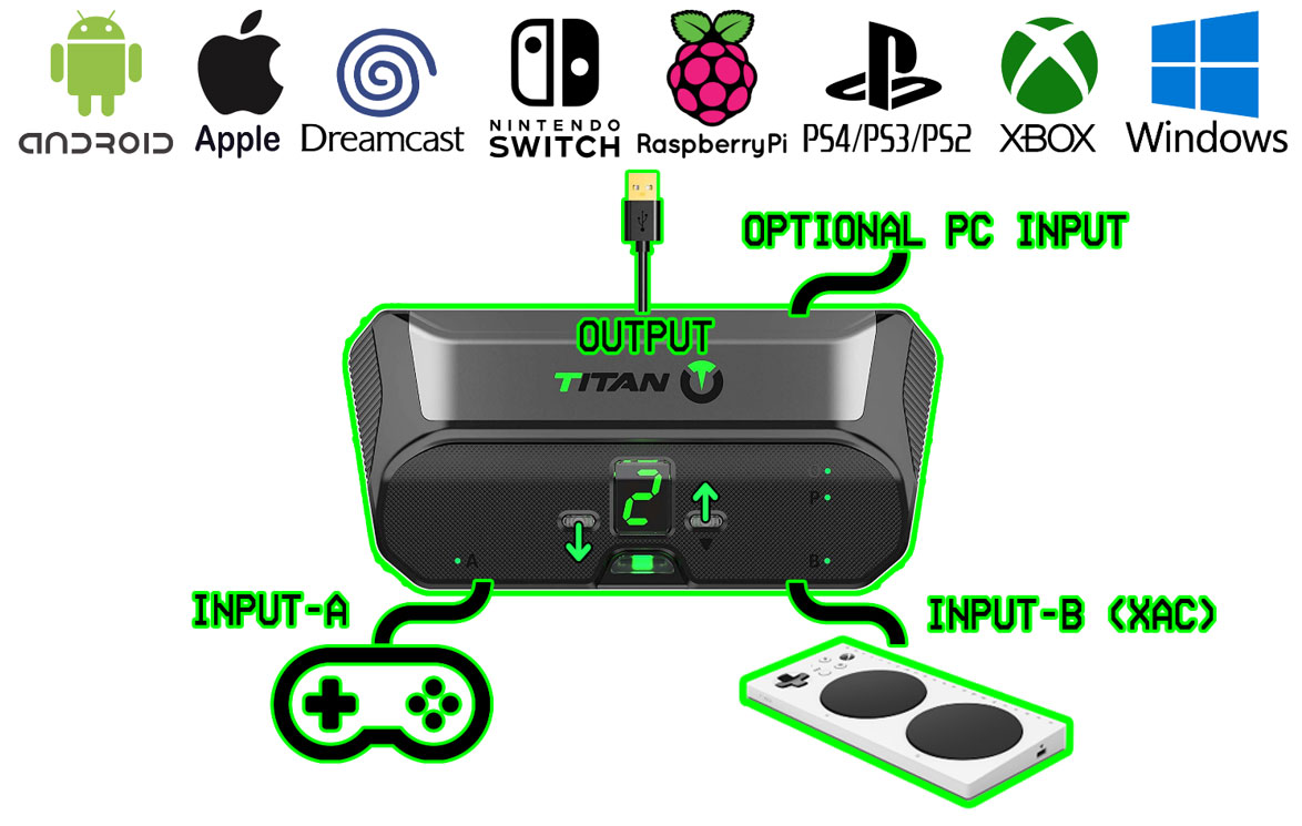 Game Control Mixer XAC image of adapter and compatible machines.